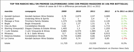 California: l'on premise premia i premium