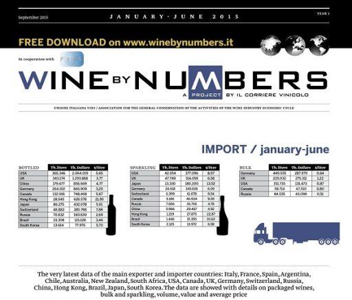 World wine trade, the 2015 first half updates