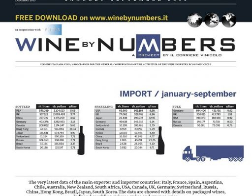 World wine trade, the very latest data for 2015