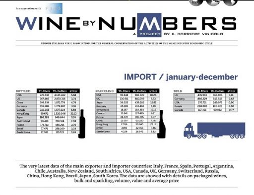 Wine by Numbers, the key figures for 2015 in the world trade