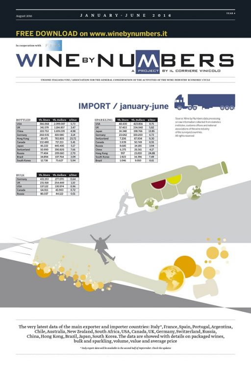 World wine trade, the 2016-first half data